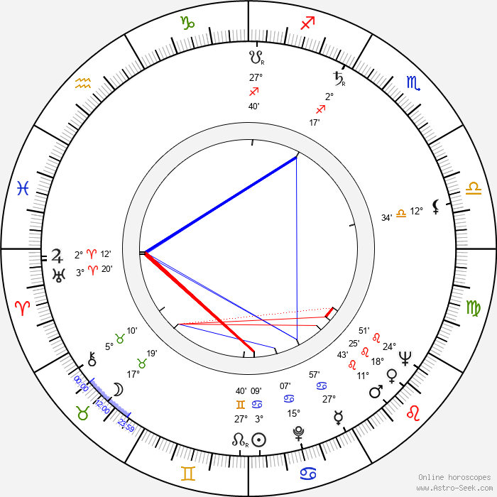 Jerrold Freedman - Birth horoscope chart