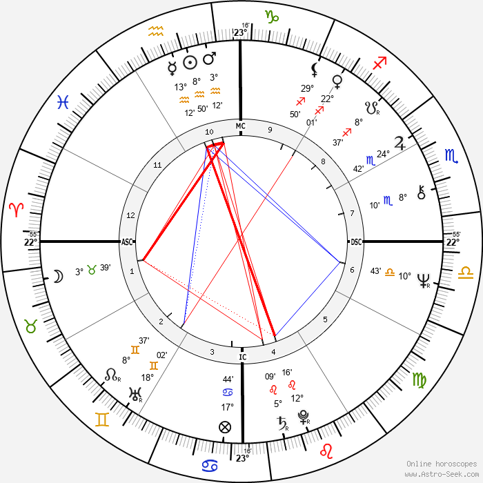 Jerry Adriani - Birth horoscope chart