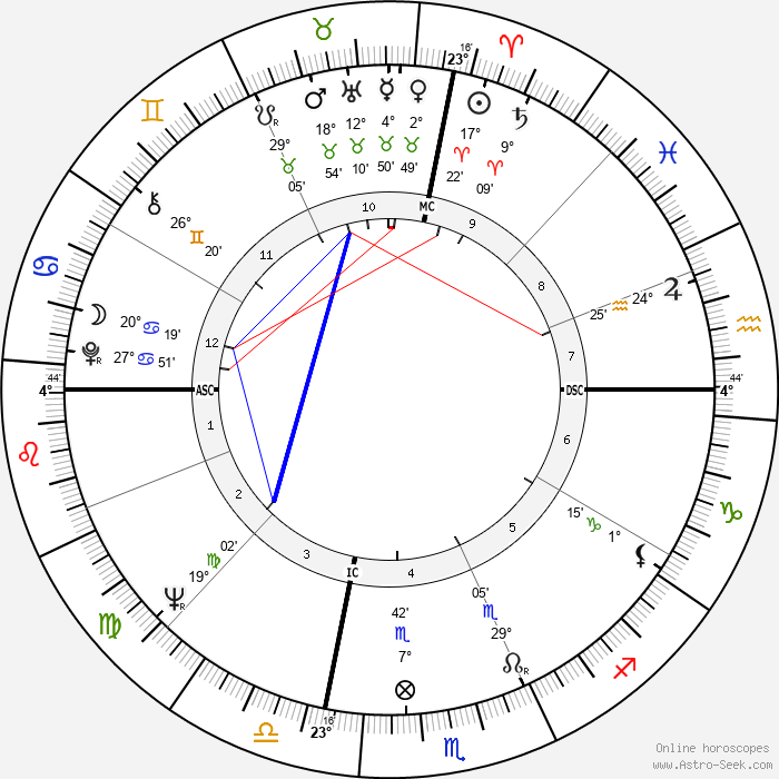 Jerry Brown - Birth horoscope chart