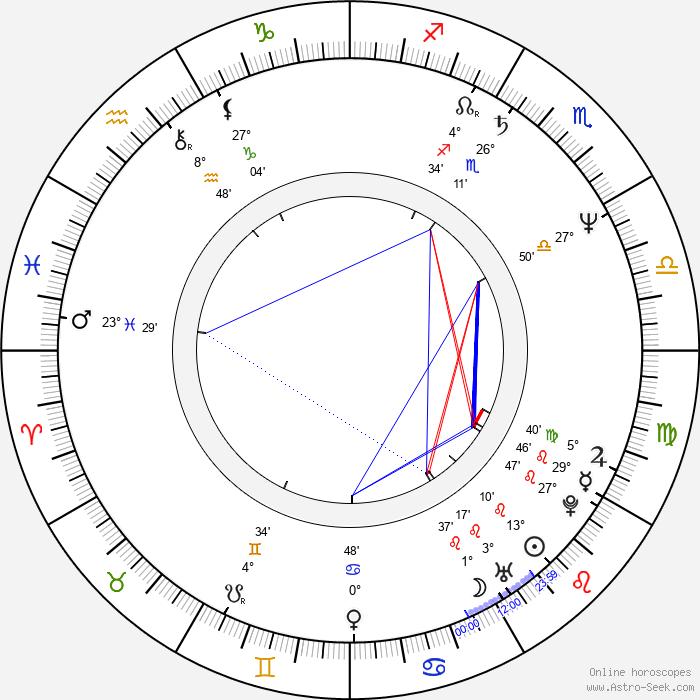 Jerry Ciccoritti - Birth horoscope chart