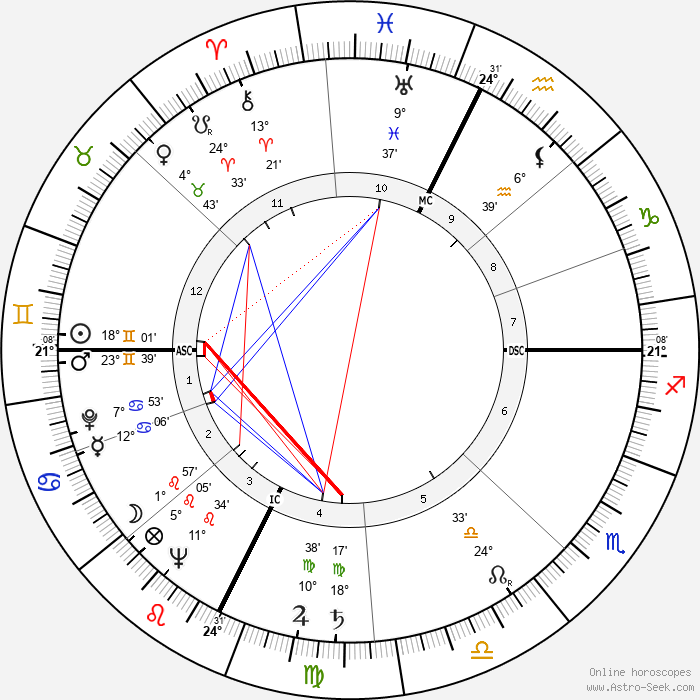 Jerry Dunphy - Birth horoscope chart