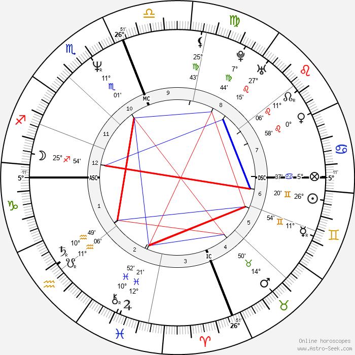 Jerry Falwell Jr. - Birth horoscope chart