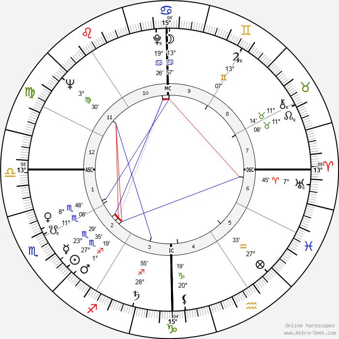 Jerry Hardin - Birth horoscope chart