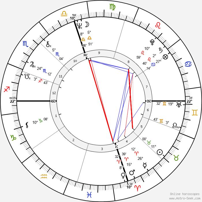 Jerry Heard - Birth horoscope chart