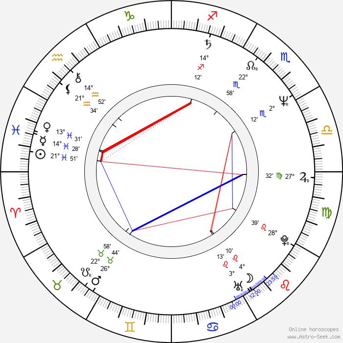 Jerry Levine - Birth horoscope chart