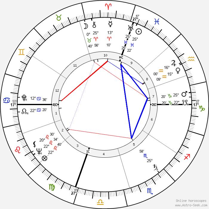 Jerry Lewis - Birth horoscope chart