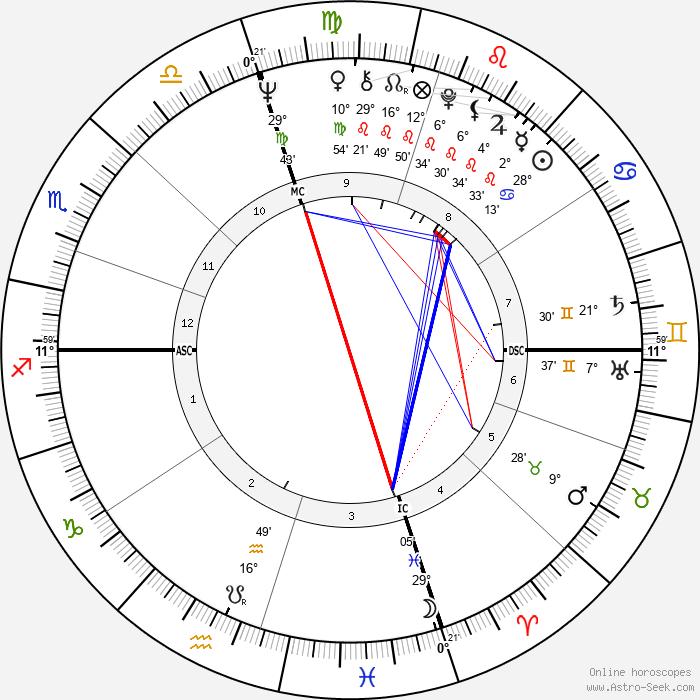 Jerry McGee - Birth horoscope chart