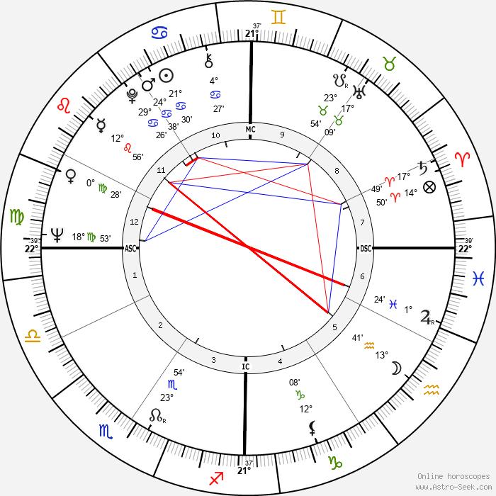Jerry Rubin - Birth horoscope chart