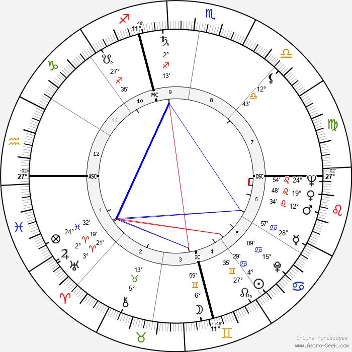 Jerry Schatzberg - Birth horoscope chart