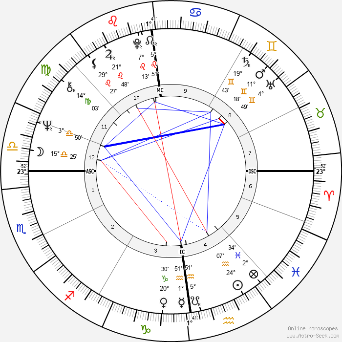 Jerry Springer - Birth horoscope chart