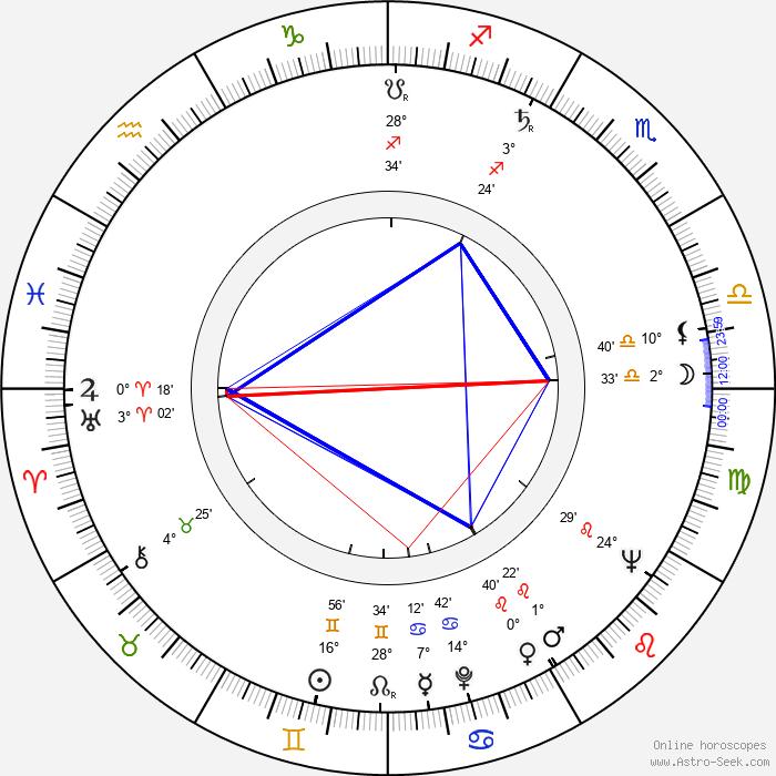 Jerry Stiller - Birth horoscope chart