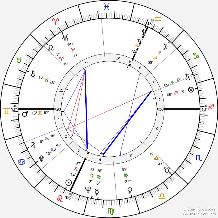 Jerry Tarkanian - Birth horoscope chart