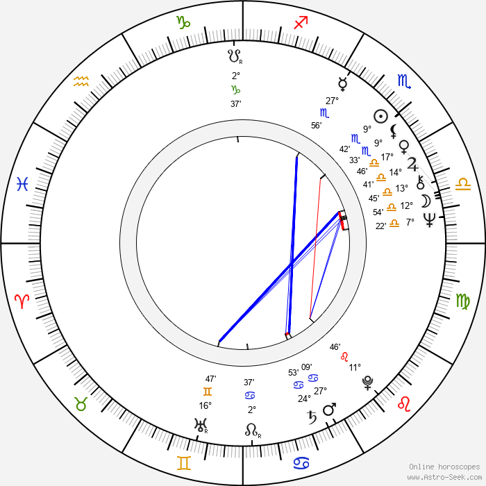 Jerry Wasserman - Birth horoscope chart