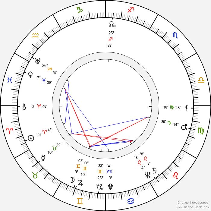 Jerzy Bielenia - Birth horoscope chart