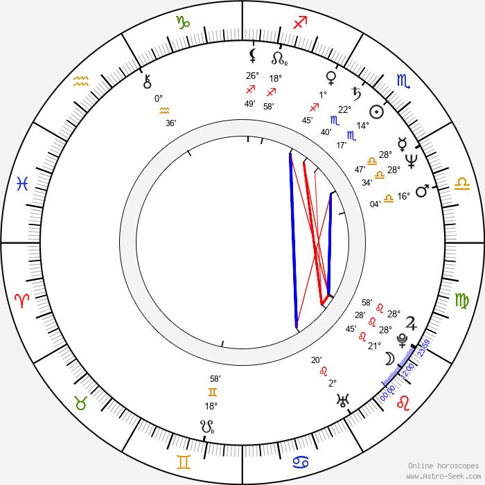 Jerzy Dominik - Birth horoscope chart