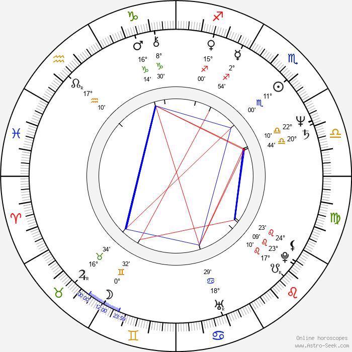 Jerzy Glybin - Birth horoscope chart