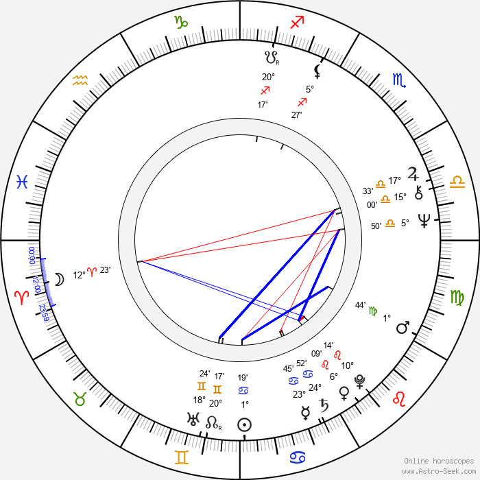 Jerzy Gralek - Birth horoscope chart