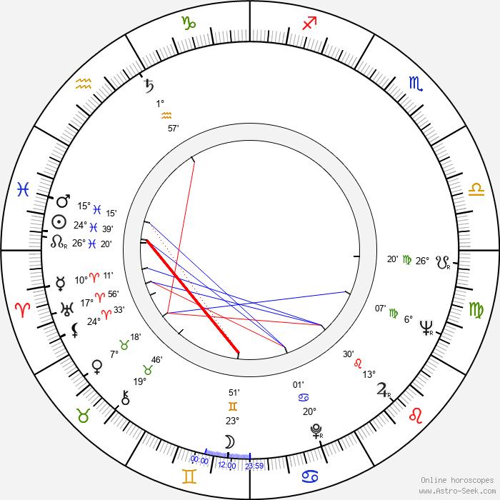 Jerzy Hoffman - Birth horoscope chart