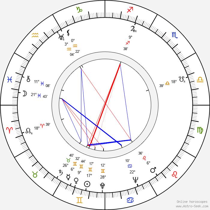 Jerzy Kaliszewski - Birth horoscope chart