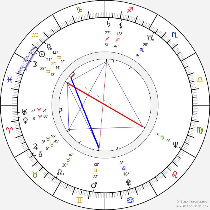Jerzy Kozakiewicz - Birth horoscope chart