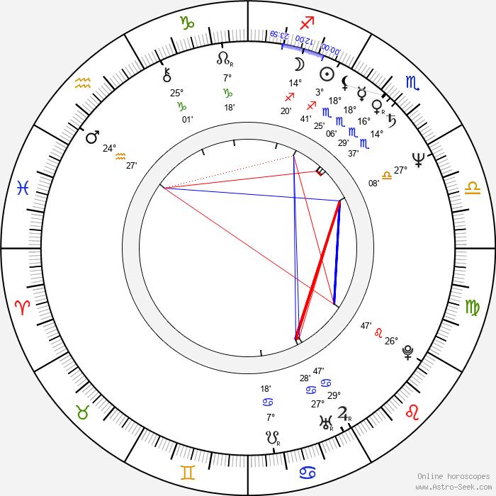 Jerzy Kramarczyk - Birth horoscope chart