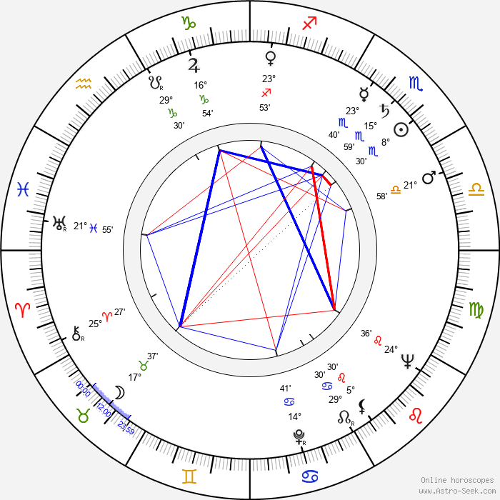 Jerzy Krasowski - Birth horoscope chart
