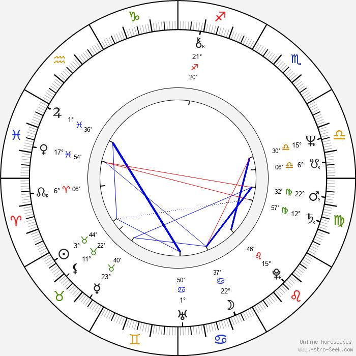 Jerzy Kryszak - Birth horoscope chart