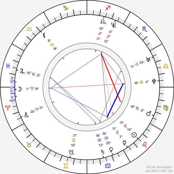 Jerzy Michalski - Birth horoscope chart
