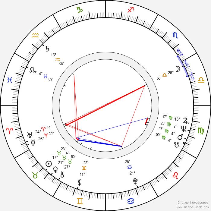 Jerzy Molga - Birth horoscope chart