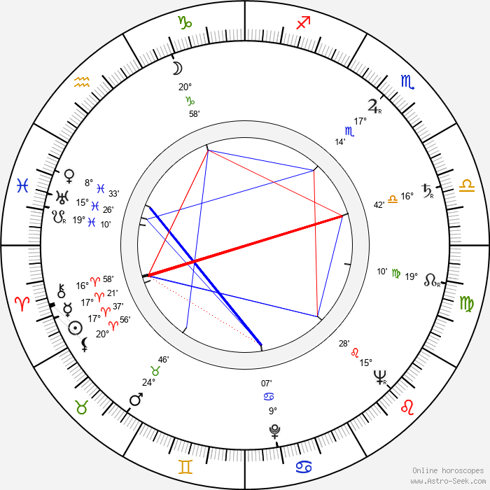 Jerzy Passendorfer - Birth horoscope chart
