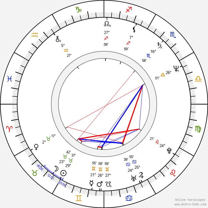 Jerzy Pozarowski - Birth horoscope chart