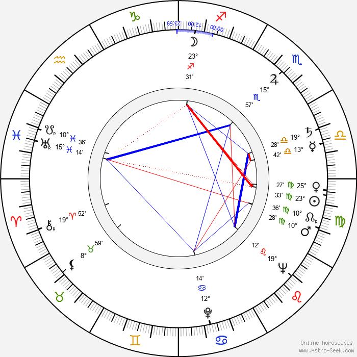Jerzy Tkaczyk - Birth horoscope chart