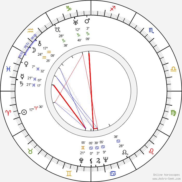 Jerzy Tyczyński - Birth horoscope chart