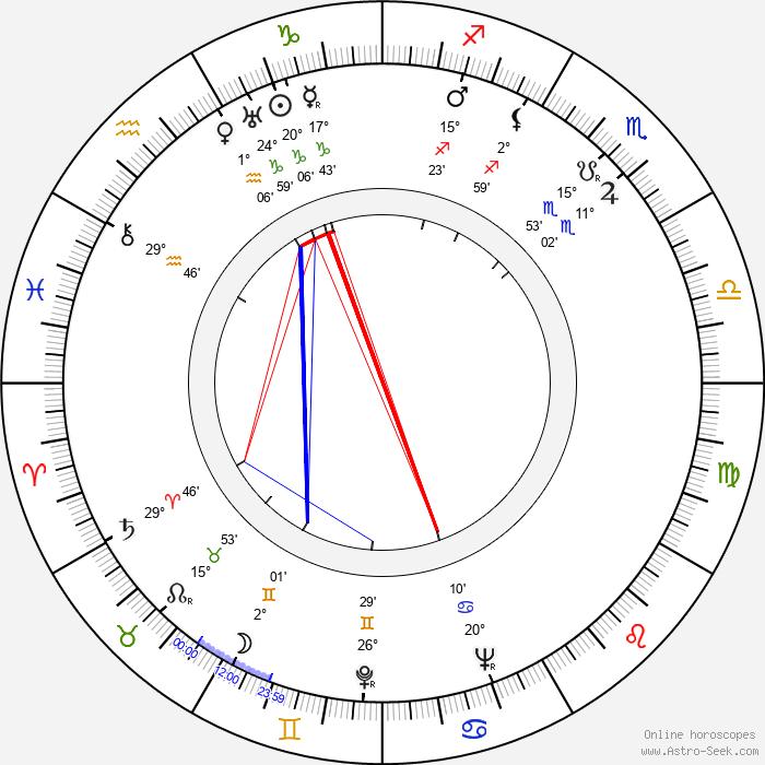 Jerzy Zarzycki - Birth horoscope chart