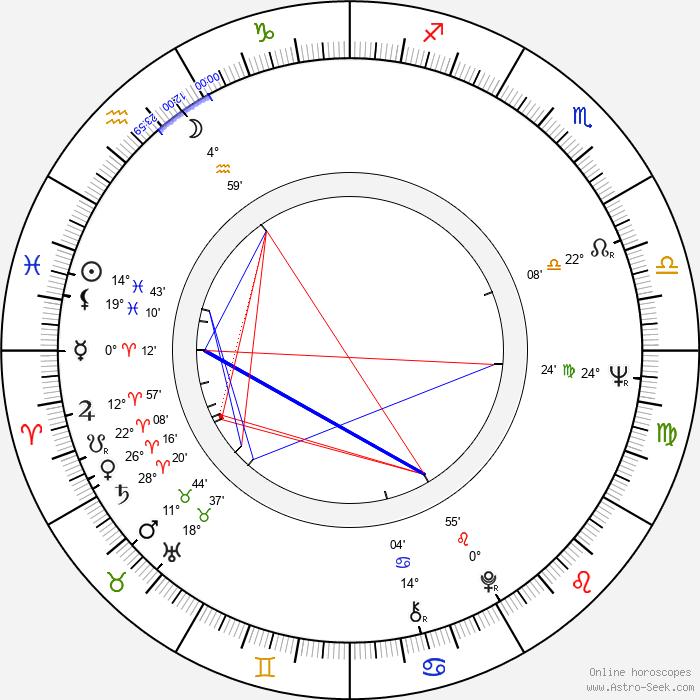 Jerzy Zygmunt Nowak - Birth horoscope chart