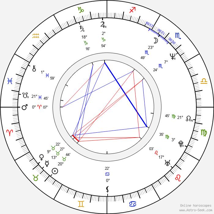 Jesper Asholt - Birth horoscope chart