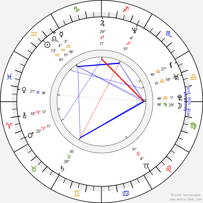 Jesper Kyd - Birth horoscope chart