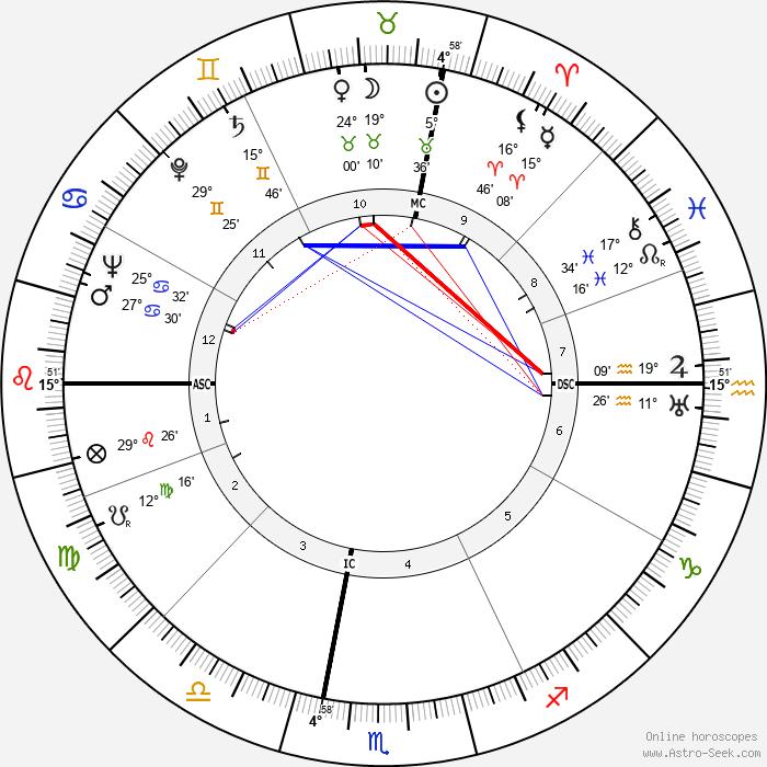 Jess Stearn - Birth horoscope chart