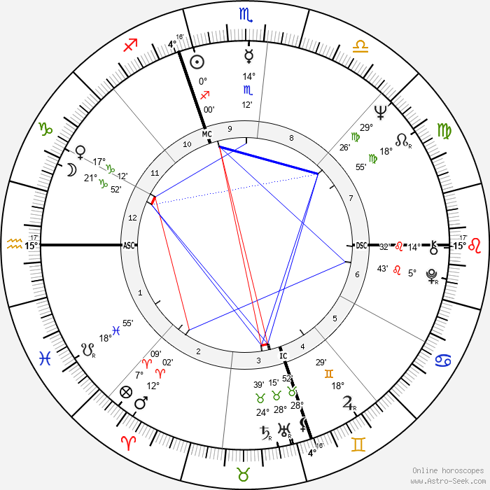 Jesse Colin Young - Birth horoscope chart