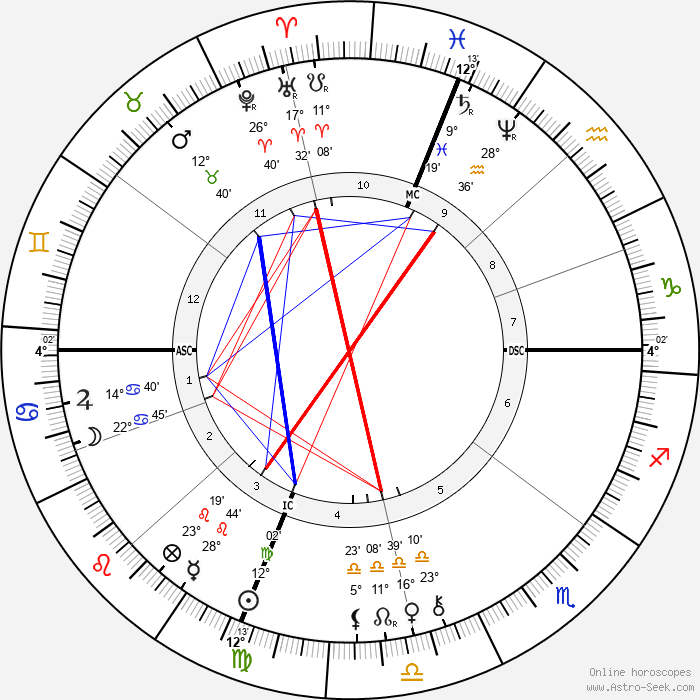 Jesse James - Birth horoscope chart
