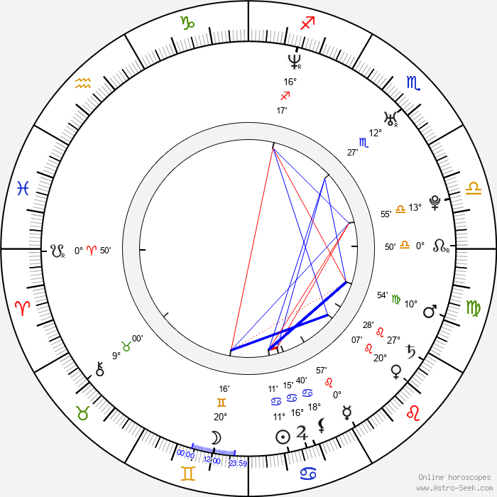 Jesse Leach - Birth horoscope chart