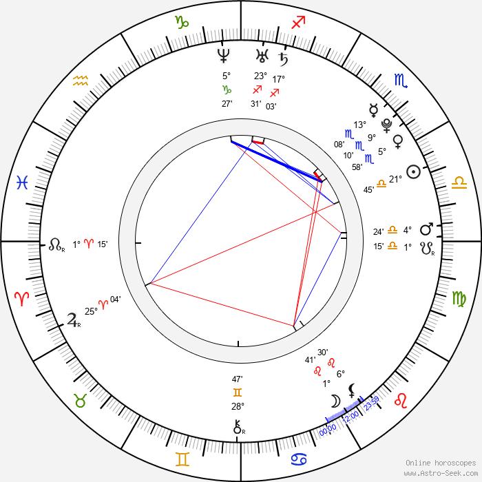 Jesse Levine - Birth horoscope chart