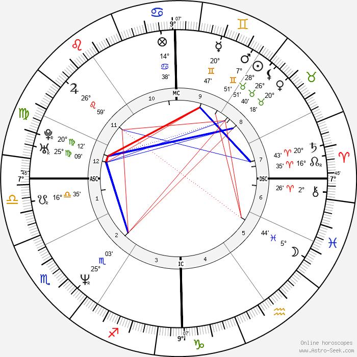 Jesse Peretz - Birth horoscope chart