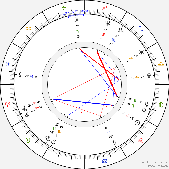 Jessi Klein - Birth horoscope chart