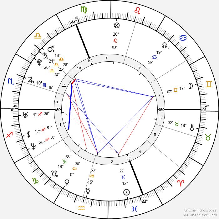 Jessica Biel - Birth horoscope chart