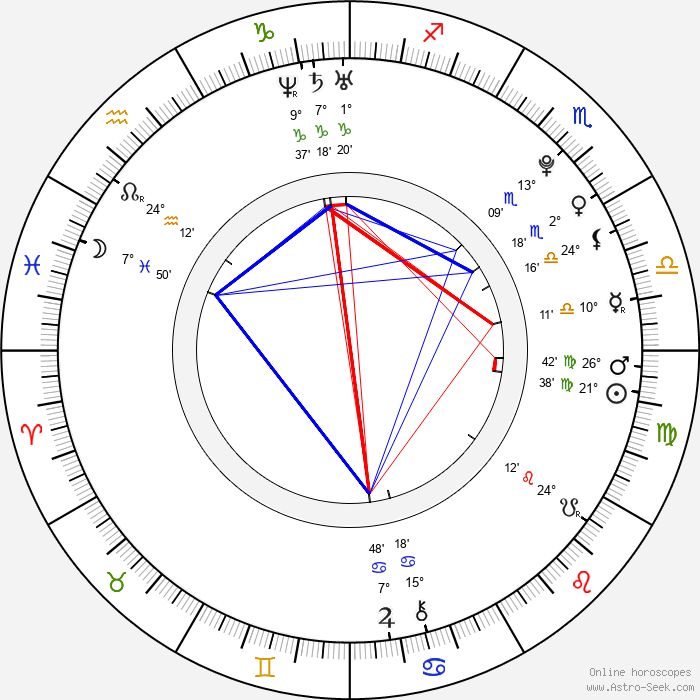 Jessica Brown Findlay - Birth horoscope chart