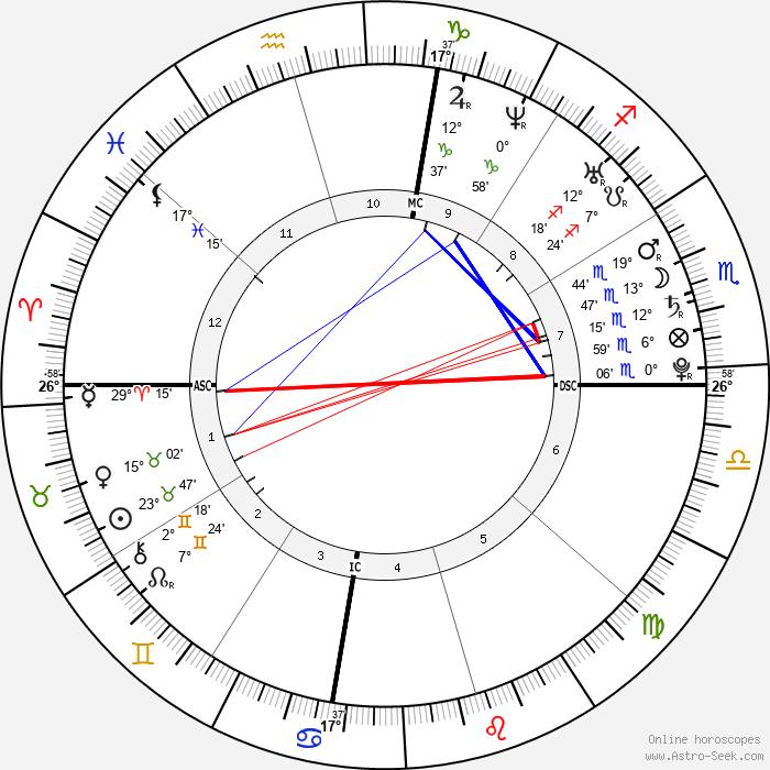 Jessica Gates - Birth horoscope chart