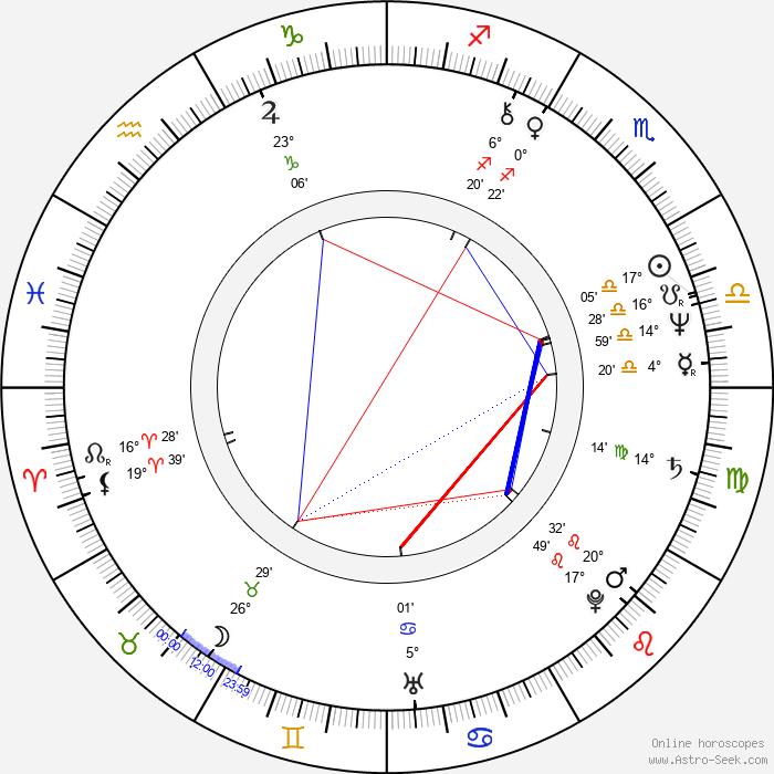 Jessica Harper - Birth horoscope chart