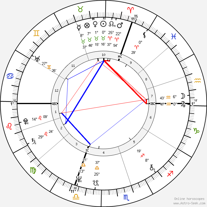Jessica Lange - Birth horoscope chart
