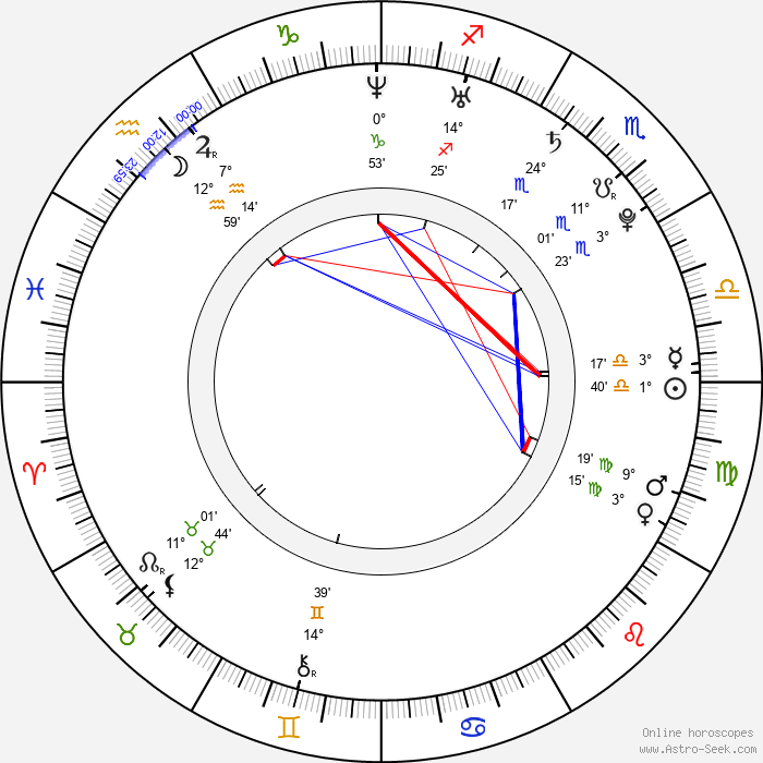 Jessica Lucas - Birth horoscope chart